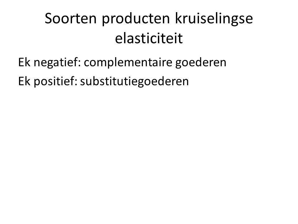 Soorten producten kruiselingse elasticiteit