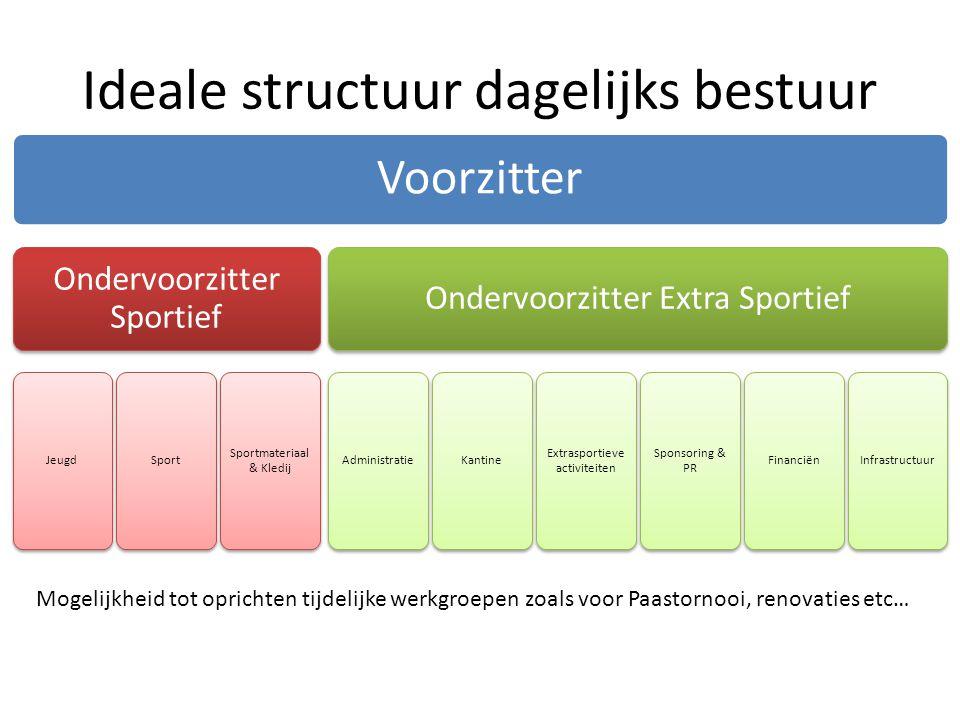 Ideale structuur dagelijks bestuur