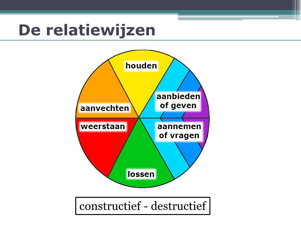 constructief - destructief