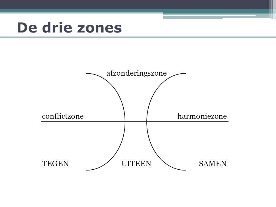 De drie zones afzonderingszone conflictzone harmoniezone TEGEN UITEEN
