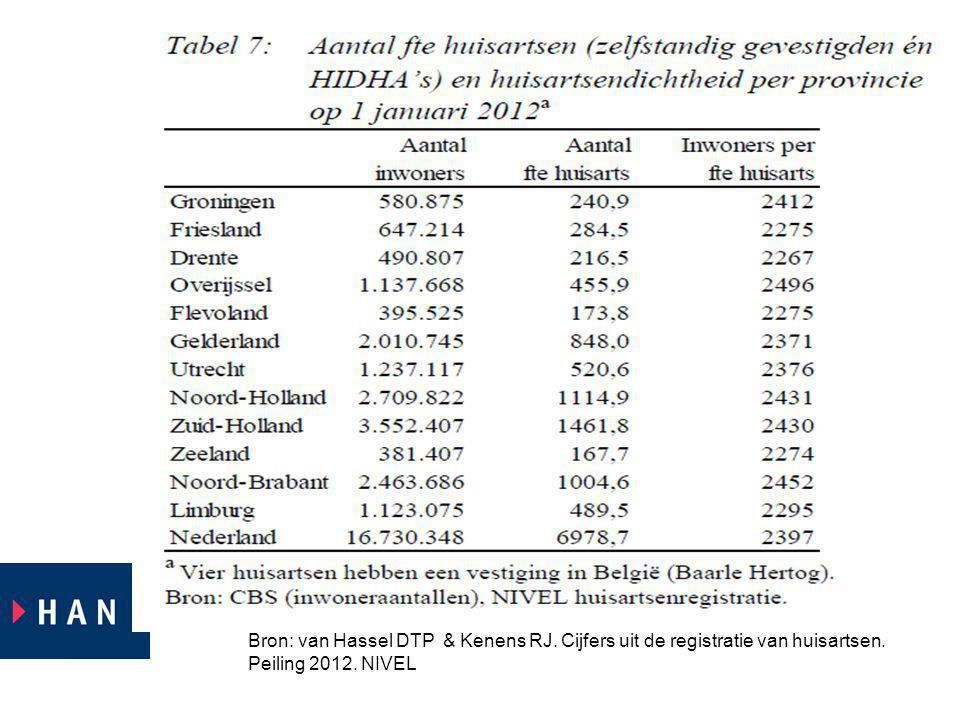 Uit deze dia is op te maken huisartsenpraktijken in Overrijsel gemiddeld de grootste aantal patienten per 1 fte huisarts kent.