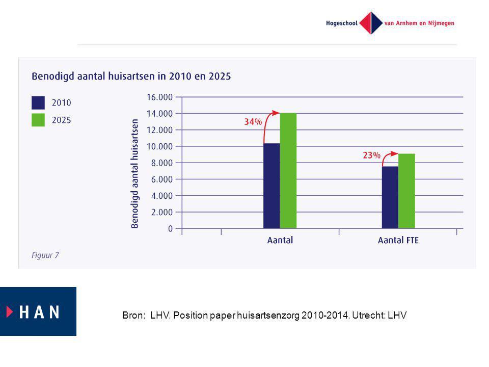 Bron: LHV. Position paper huisartsenzorg 2010-2014. Utrecht: LHV
