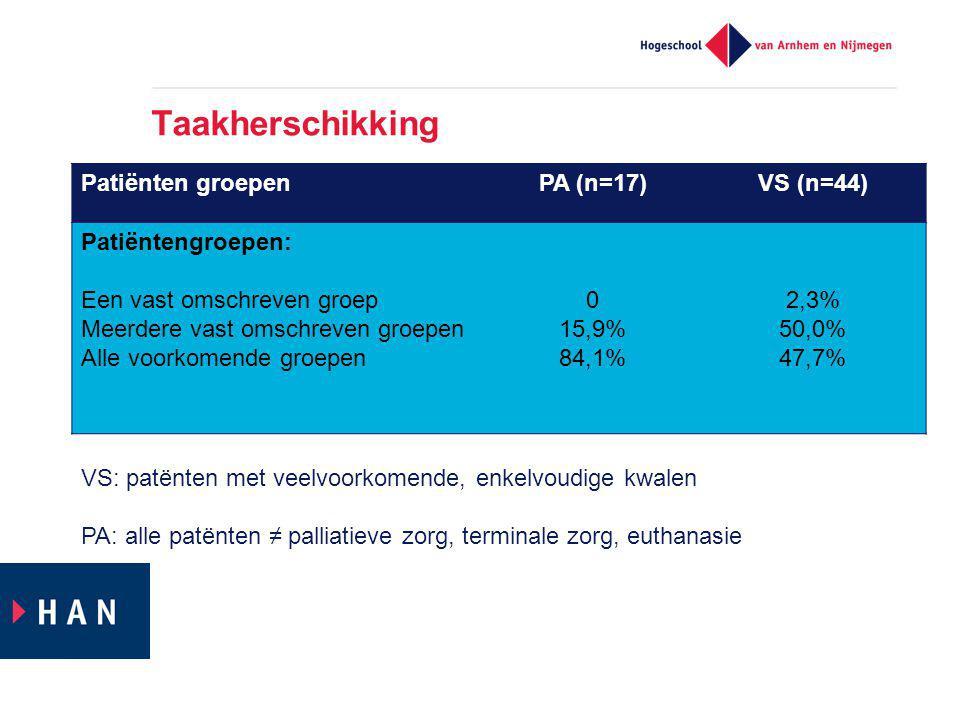 Taakherschikking Patiënten groepen PA (n=17) VS (n=44)