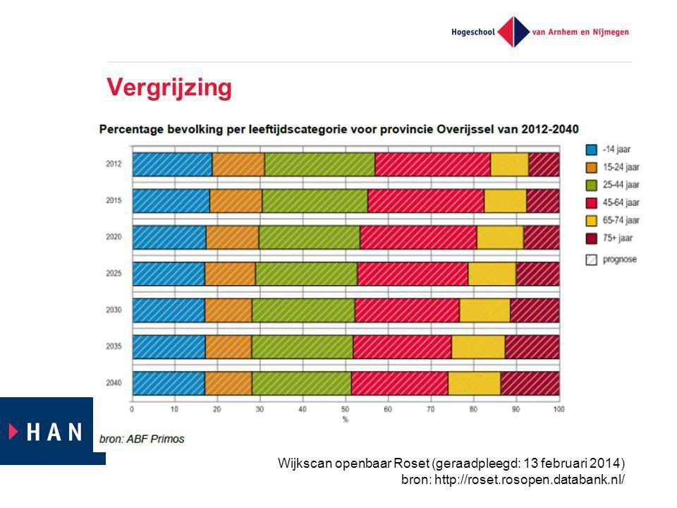 Vergrijzing Wijkscan openbaar Roset (geraadpleegd: 13 februari 2014)