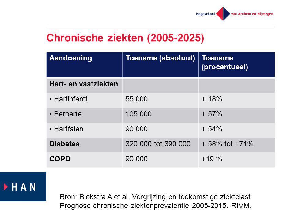 Chronische ziekten (2005-2025)