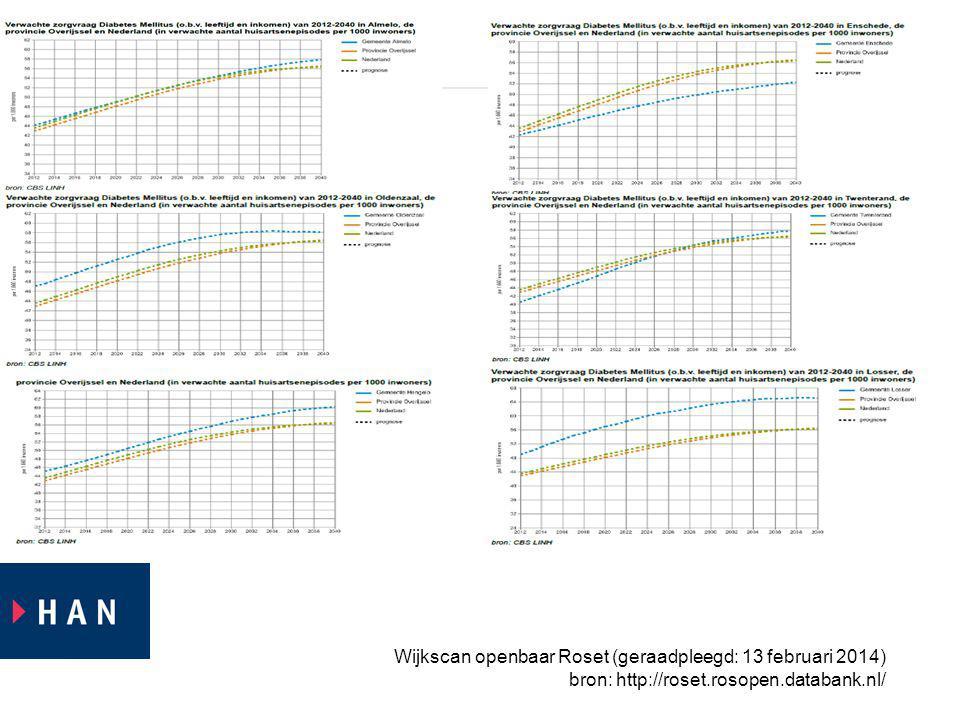 Wijkscan openbaar Roset (geraadpleegd: 13 februari 2014)