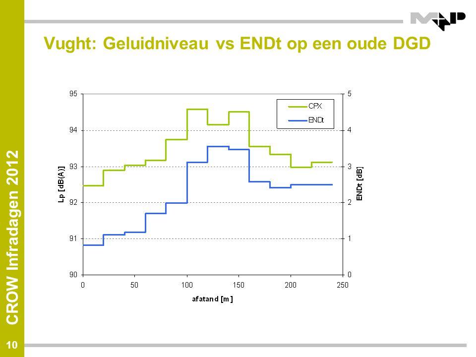 Vught: Geluidniveau vs ENDt op een oude DGD