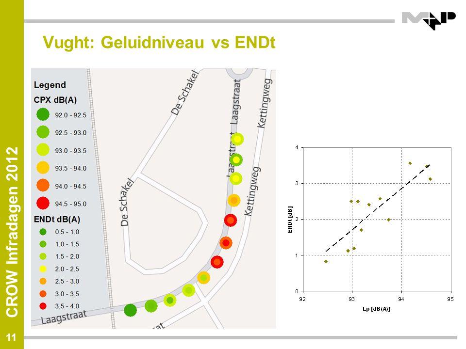 Vught: Geluidniveau vs ENDt