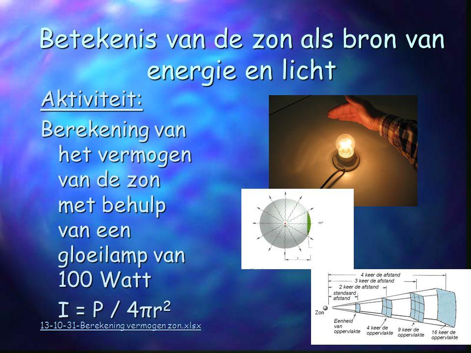 Betekenis van de zon als bron van energie en licht