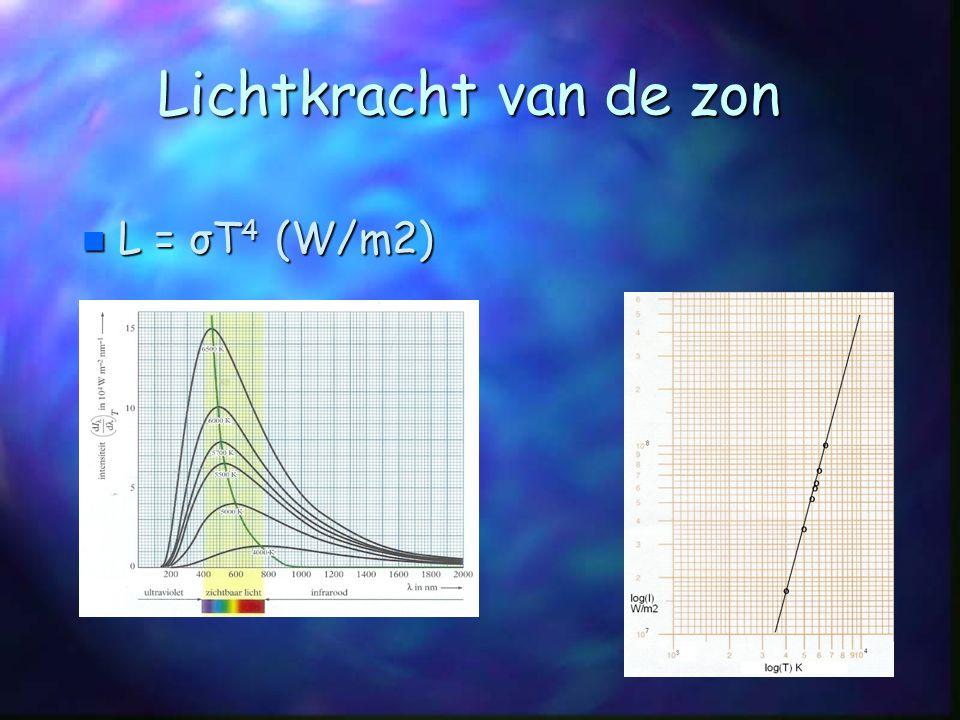 Lichtkracht van de zon L = σT4 (W/m2)