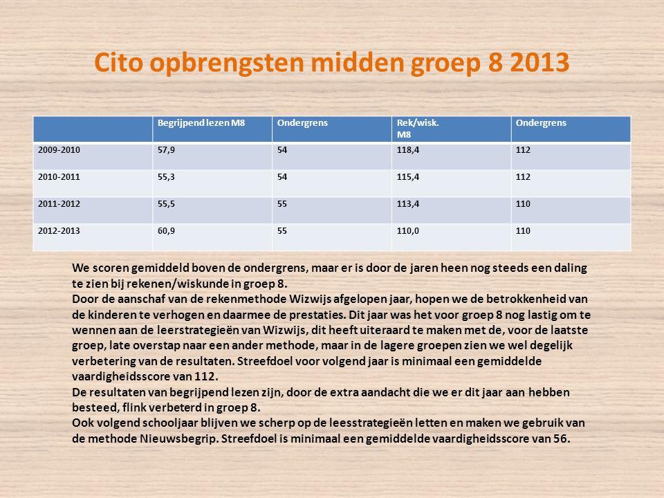 Cito opbrengsten midden groep 8 2013