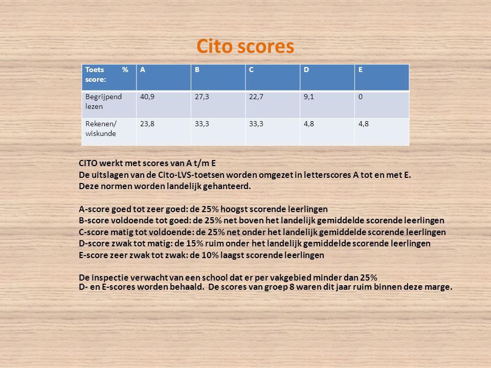 Cito scores Toets % score: A. B. C. D. E. Begrijpend lezen. 40,9. 27,3. 22,7. 9,1.