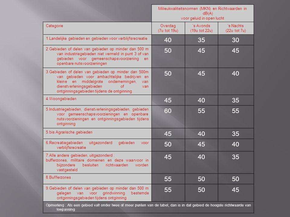 Milieukwaliteitsnormen (MKN) en Richtwaarden in dB(A)