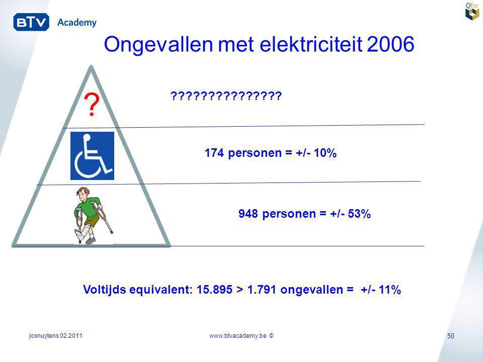 Ongevallen met elektriciteit 2006
