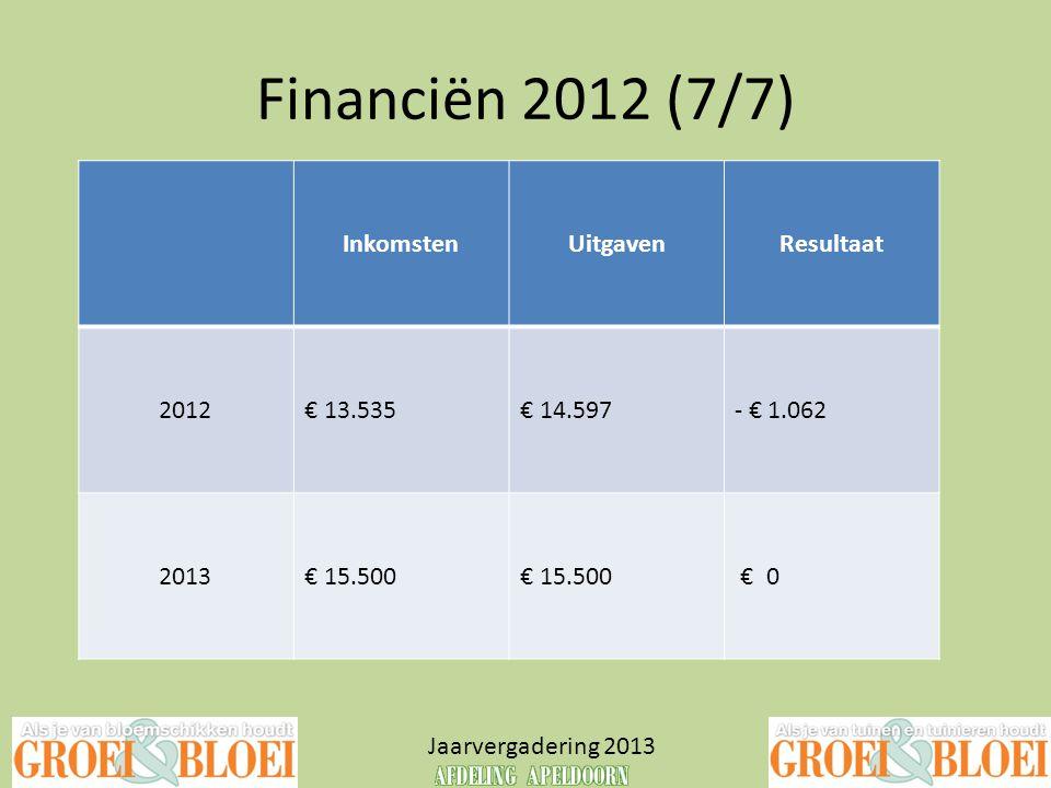 Financiën 2012 (7/7) 2012 € + € 2013 Inkomsten Uitgaven Resultaat 2012