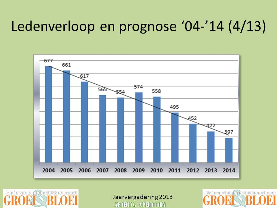Ledenverloop en prognose '04-'14 (4/13)