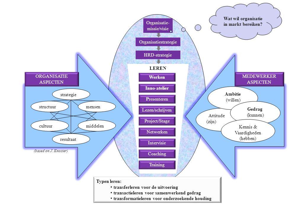 Wat wil organisatie in markt bereiken