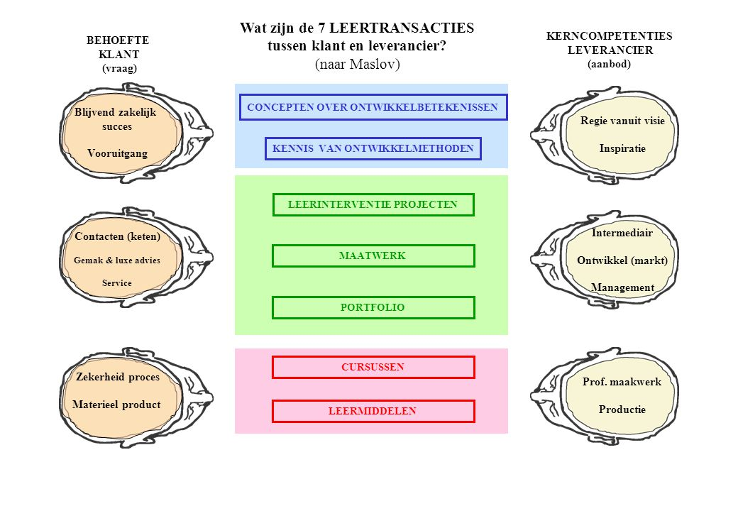 Wat zijn de 7 LEERTRANSACTIES tussen klant en leverancier