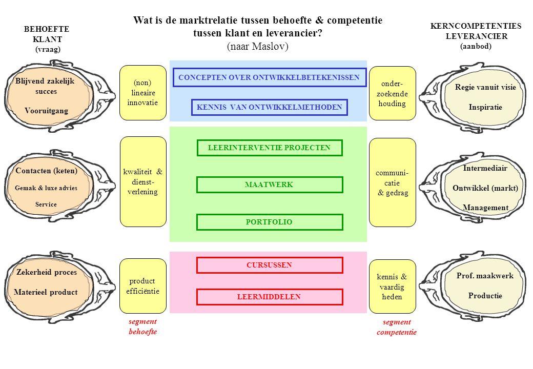 Wat is de marktrelatie tussen behoefte & competentie