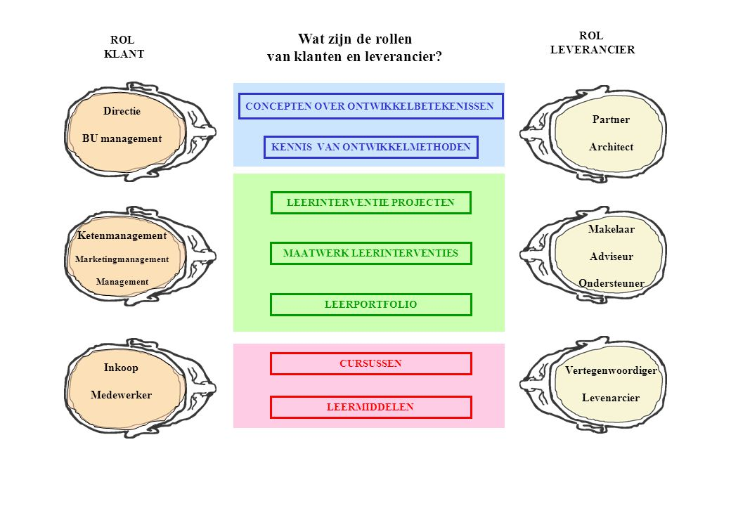 Wat zijn de rollen van klanten en leverancier