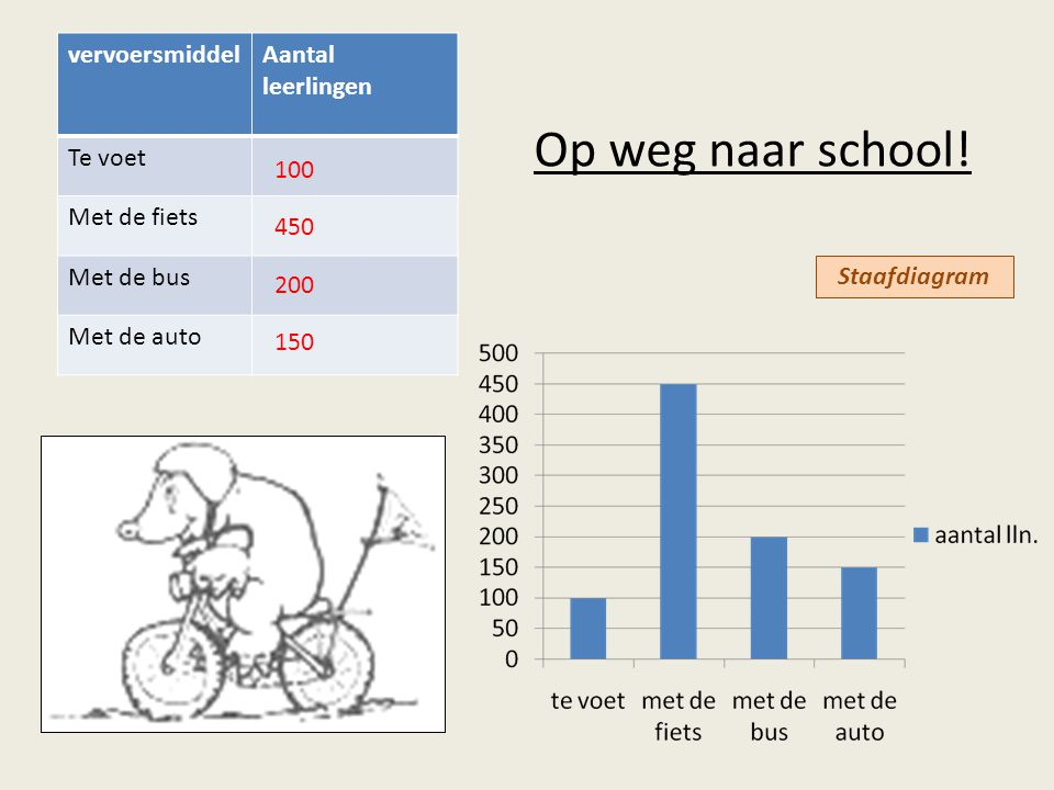 Op weg naar school! vervoersmiddel Aantal leerlingen Te voet