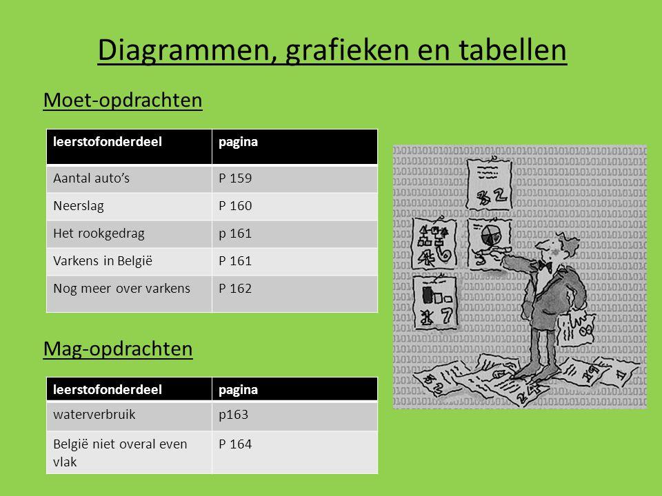 Diagrammen, grafieken en tabellen