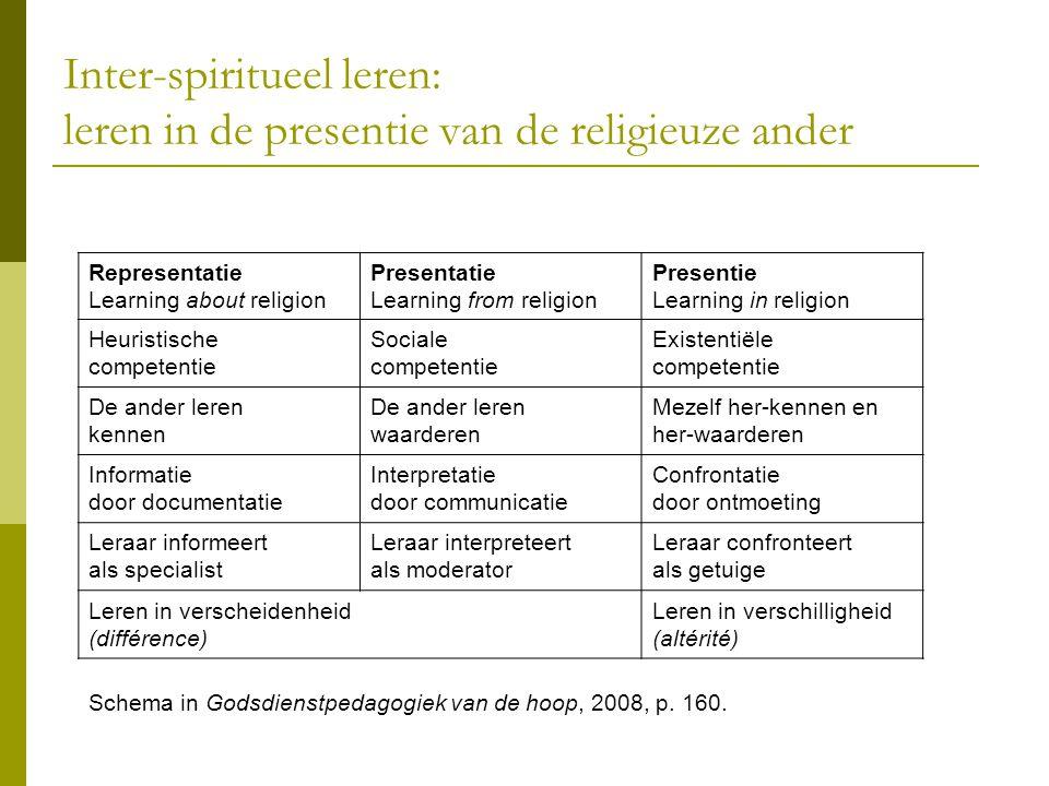 Inter-spiritueel leren: leren in de presentie van de religieuze ander