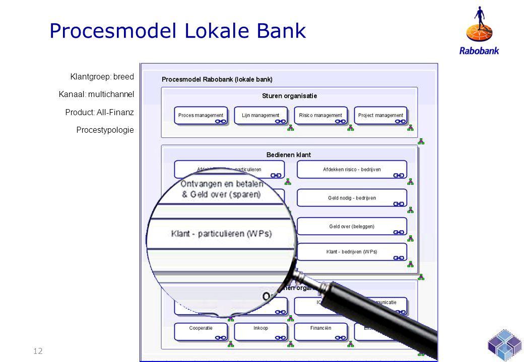 Procesmodel Lokale Bank