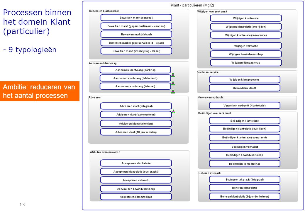 Processen binnen het domein Klant (particulier) - 9 typologieën