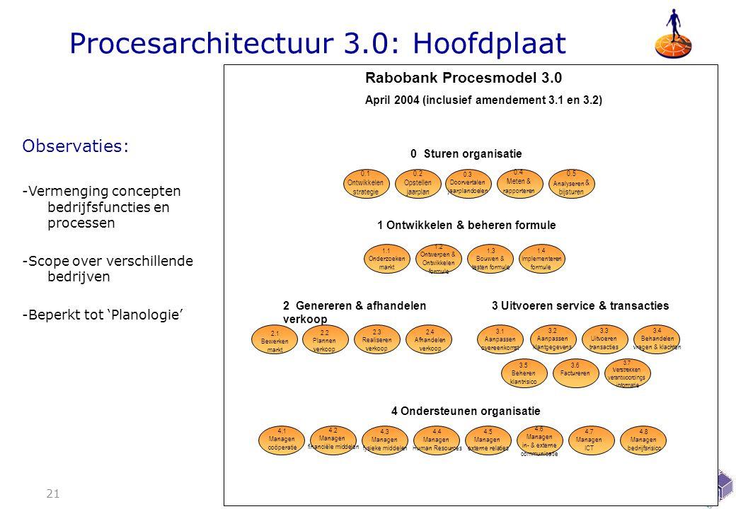 Procesarchitectuur 3.0: Hoofdplaat