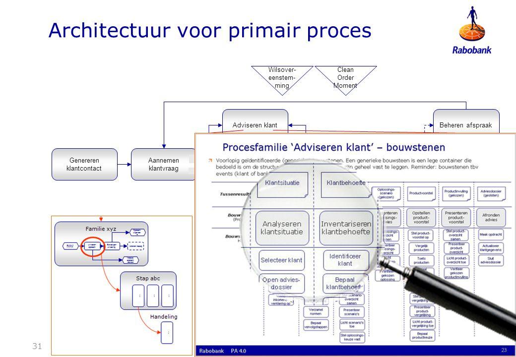 Architectuur voor primair proces