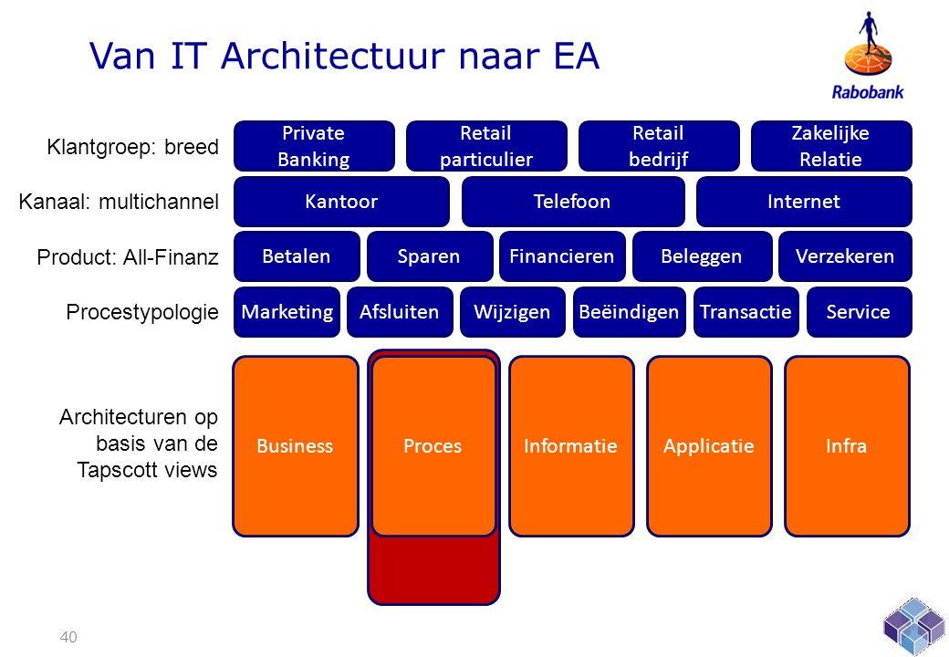 Van IT Architectuur naar EA