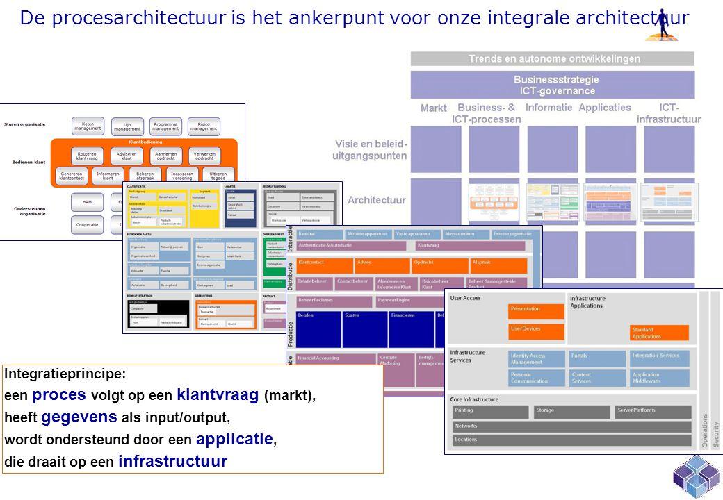 De procesarchitectuur is het ankerpunt voor onze integrale architectuur