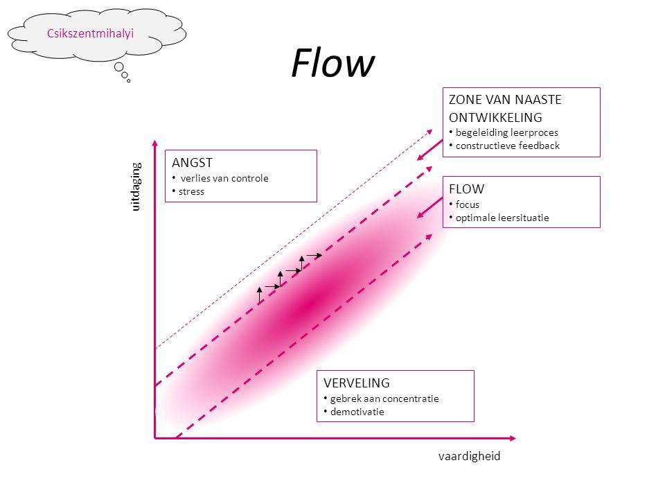 Flow ZONE VAN NAASTE ONTWIKKELING ANGST FLOW VERVELING