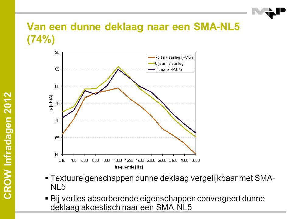 Van een dunne deklaag naar een SMA-NL5 (74%)