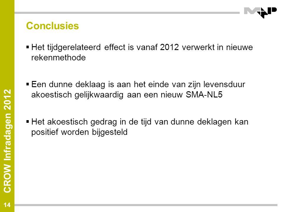 Conclusies Het tijdgerelateerd effect is vanaf 2012 verwerkt in nieuwe rekenmethode.
