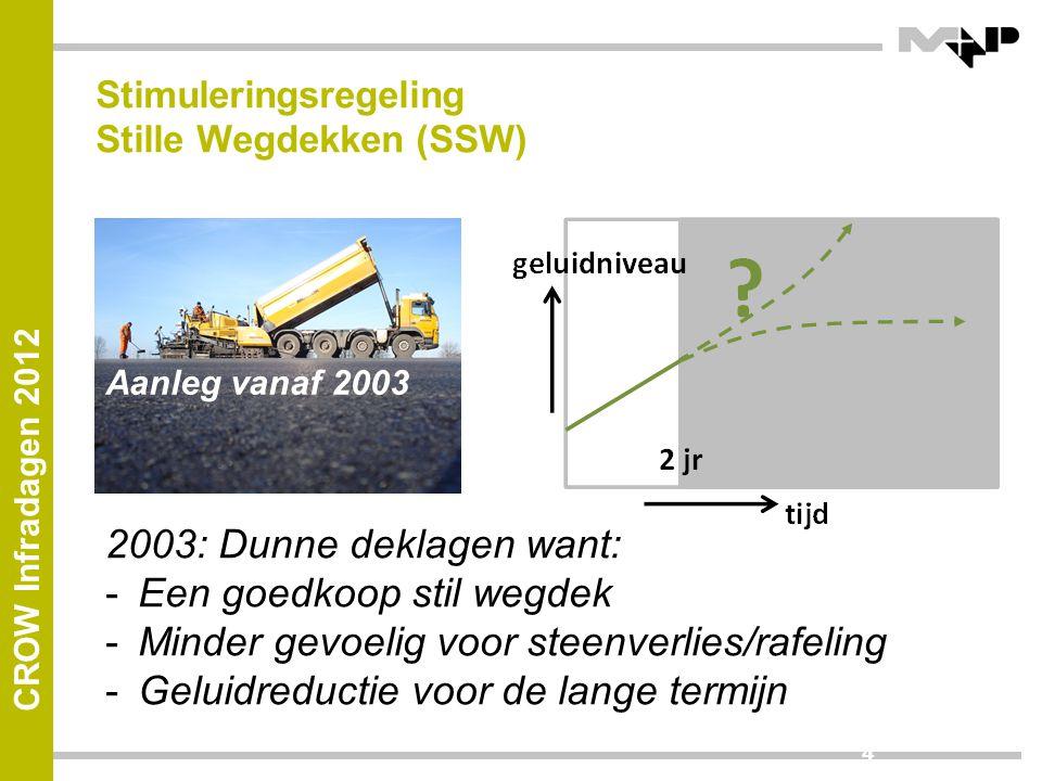 Stimuleringsregeling Stille Wegdekken (SSW)