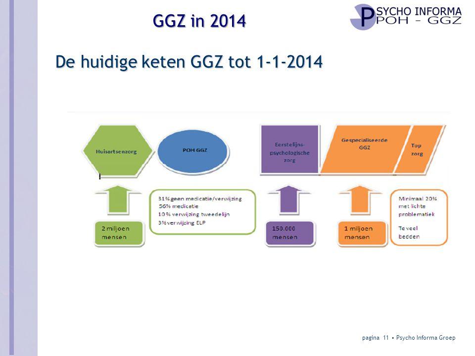 De huidige keten GGZ tot 1-1-2014