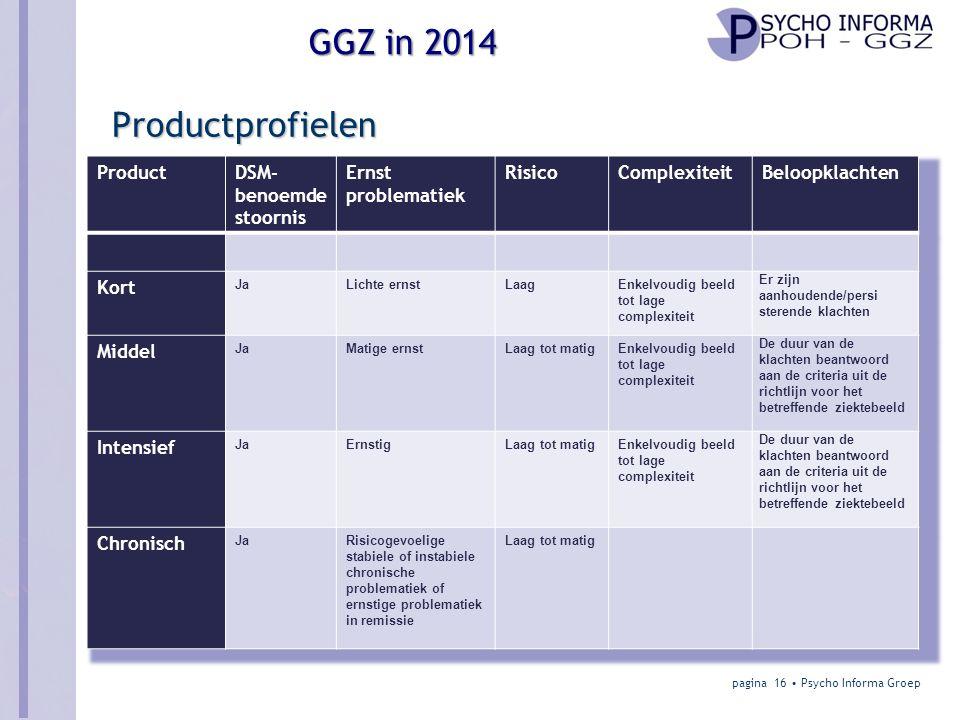 SHEET VOLGT Productprofielen Product DSM-benoemde stoornis