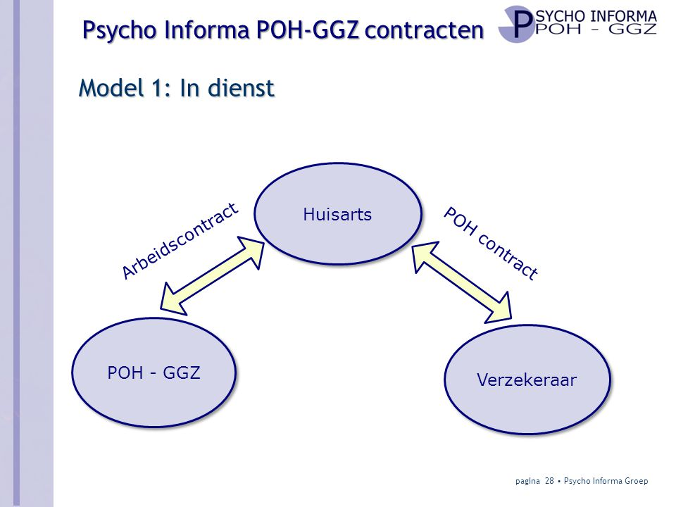 Model 1: In dienst Huisarts Arbeidscontract POH contract POH - GGZ