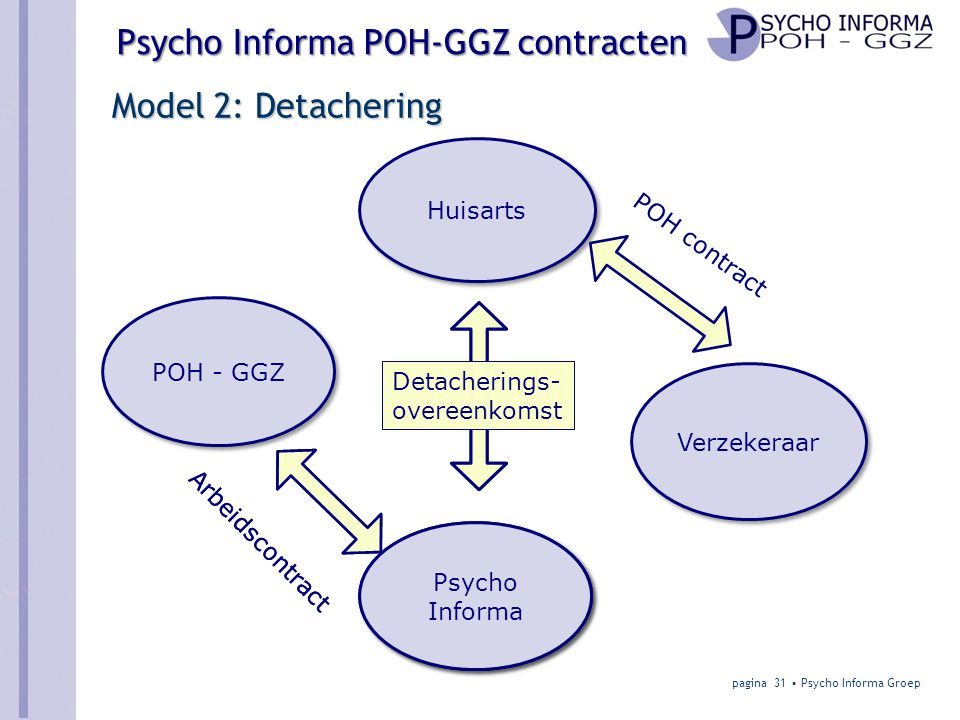 Model 2: Detachering Huisarts POH contract POH - GGZ Detacherings-