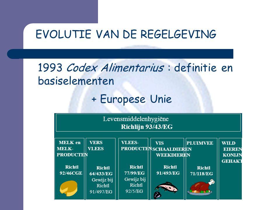 EVOLUTIE VAN DE REGELGEVING
