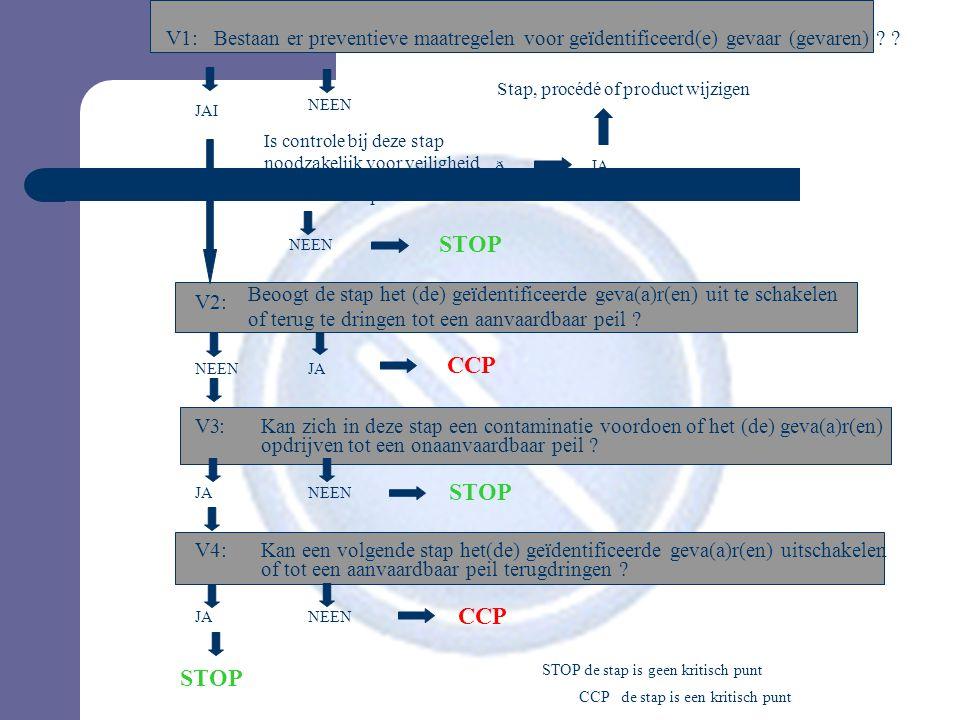 STOP CCP STOP CCP STOP V1: