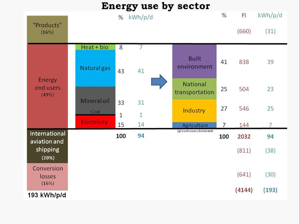 Energy use by sector