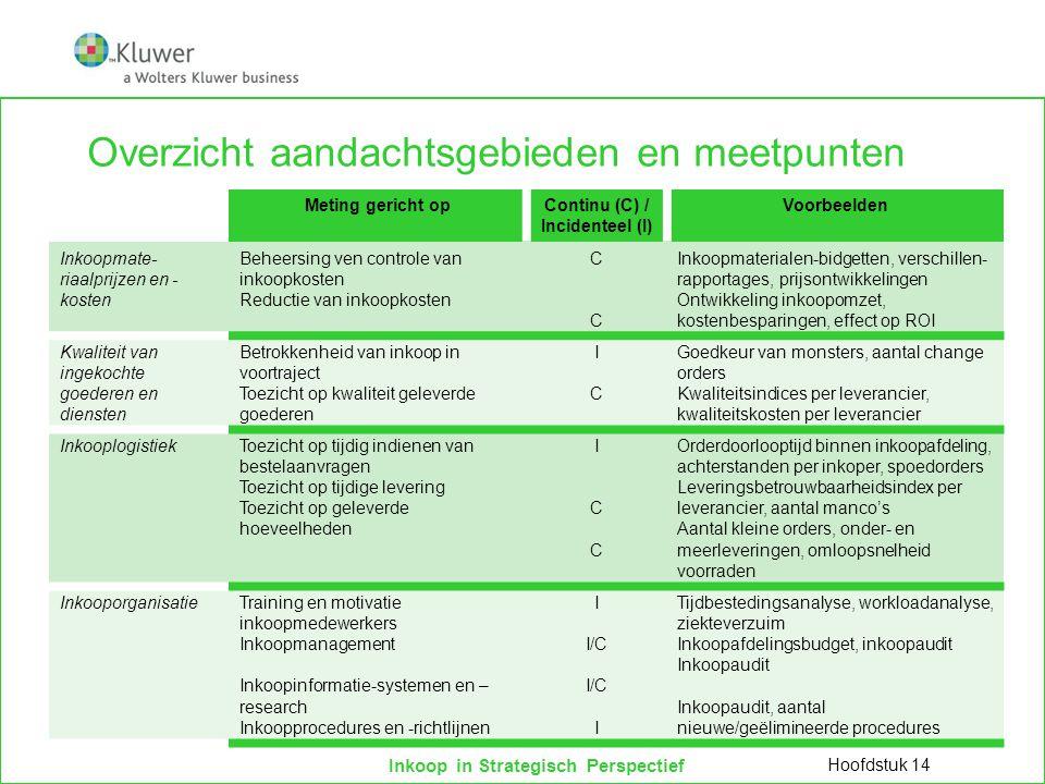 Overzicht aandachtsgebieden en meetpunten