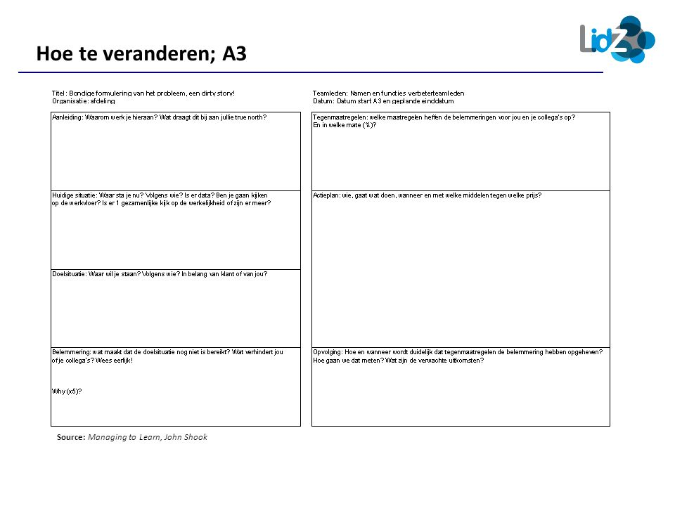 Hoe te veranderen; A3 Source: Managing to Learn, John Shook