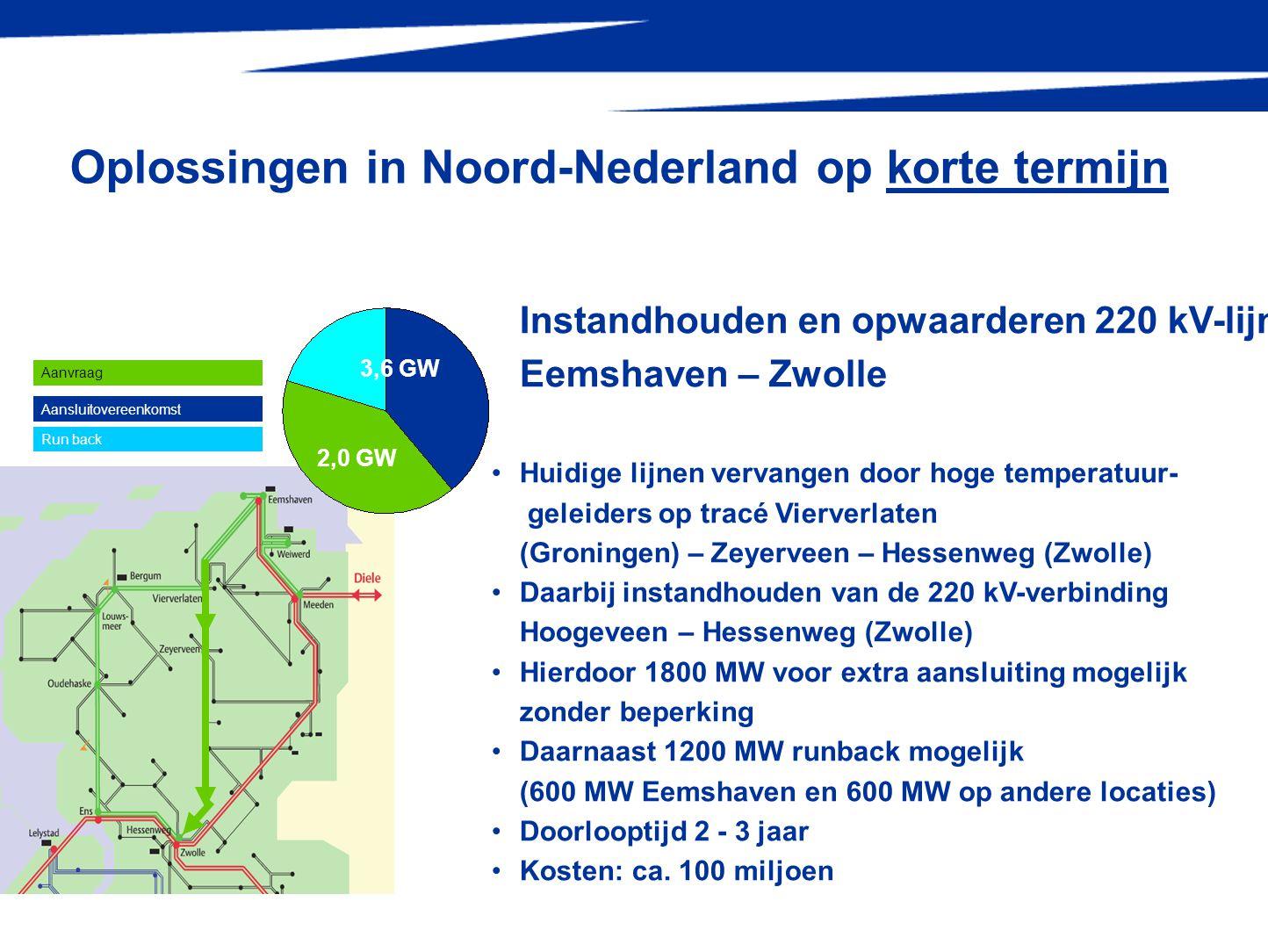 Oplossingen in Noord-Nederland op korte termijn