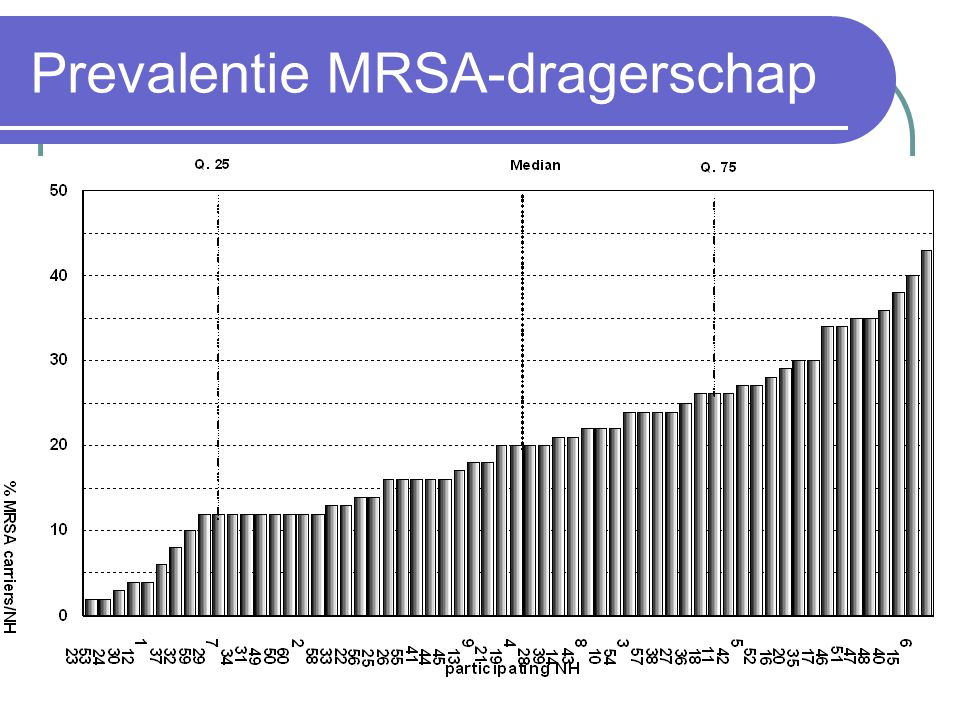 Prevalentie MRSA-dragerschap