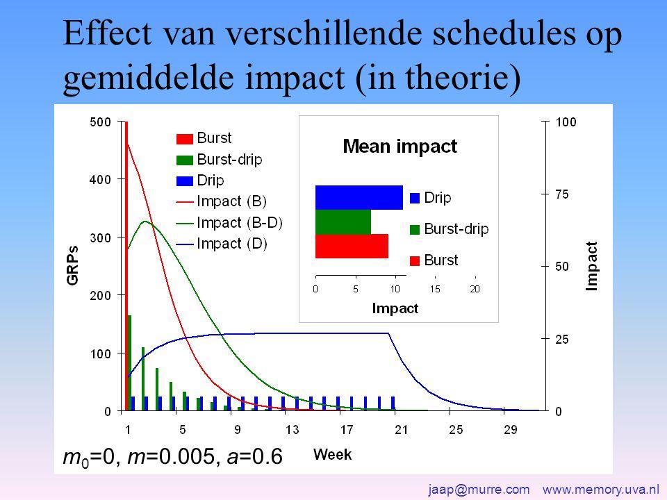 Effect van verschillende schedules op gemiddelde impact (in theorie)