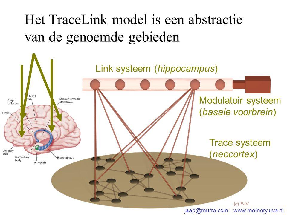Het TraceLink model is een abstractie van de genoemde gebieden